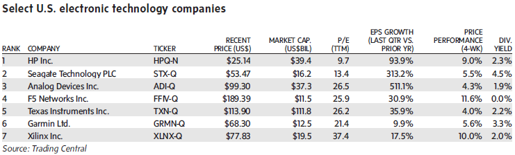 Stock Screen Targets U S Tech Titans Set For Further Growth